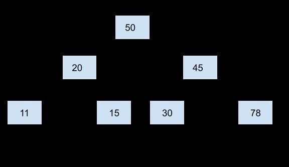 Binary Tree in Python
